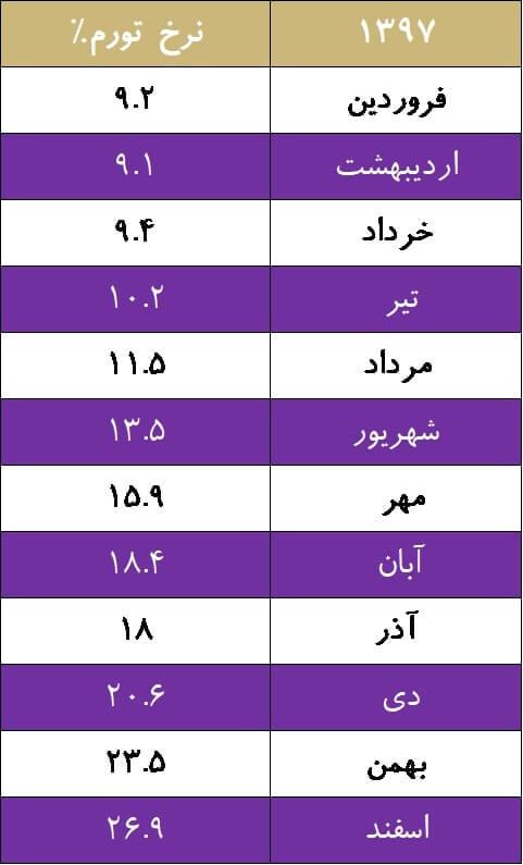 مروری بر آخرین وضعیت اقتصادی ایران