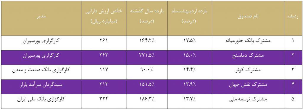 مروری بر وضعیت کلی صندوق های سرمایه گذاری در اردیبهشت ماه 1398