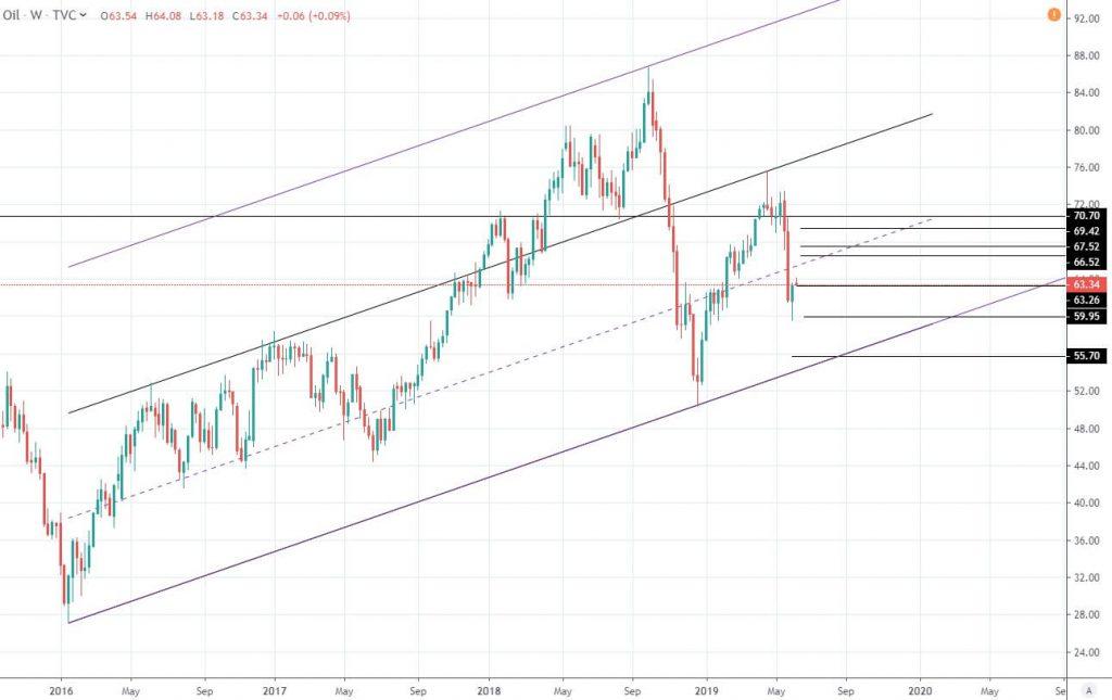 قیمت جهانی نفت امروز 1398/03/20