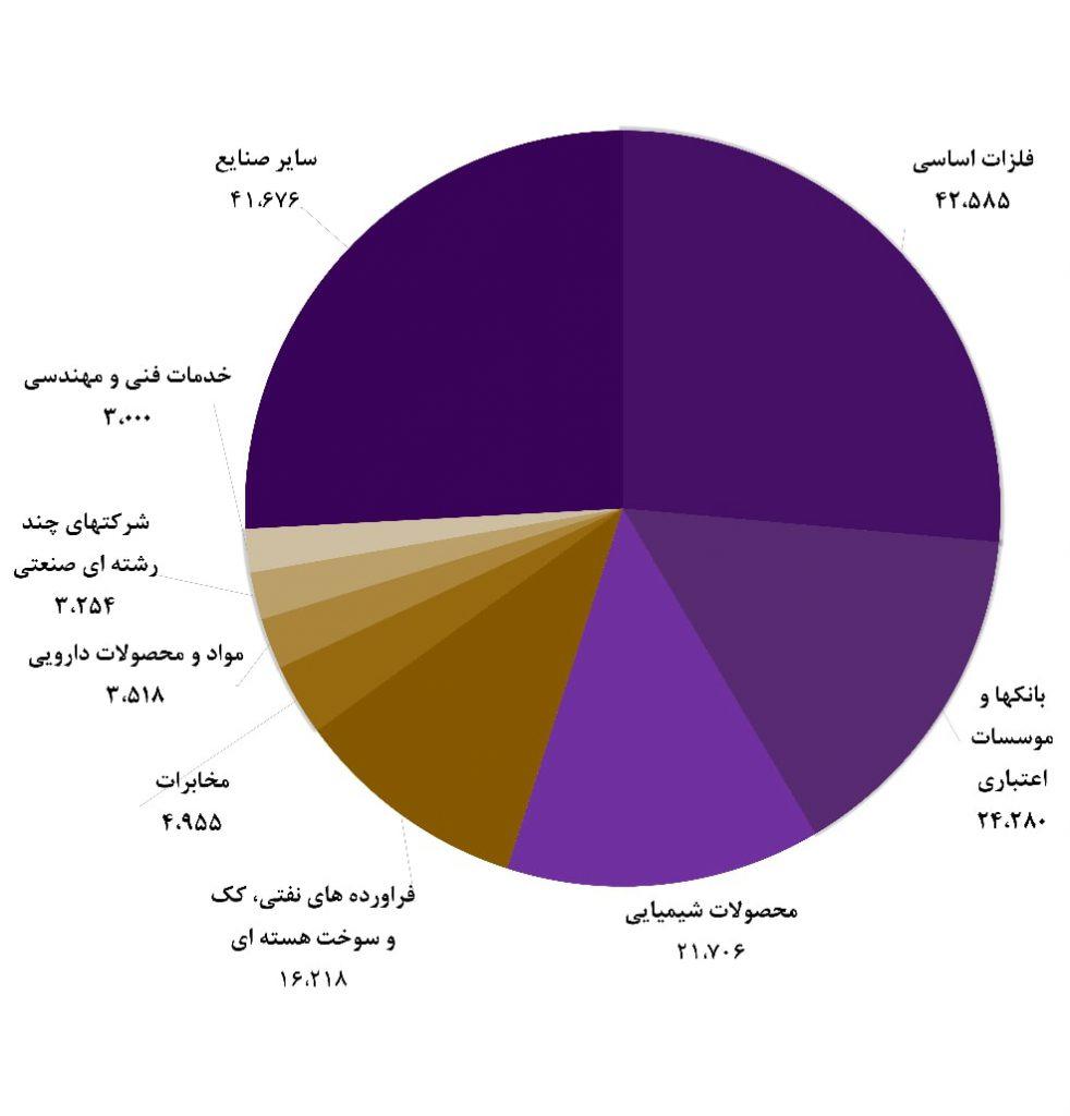 گزارش هفتگی صندوق های سرمایه گذاری (هفته سوم خرداد ماه 1398)