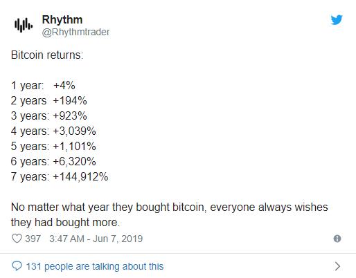 بیت کوین طی ۷ سال بیش از ۱۴۴ هزار درصد سود سرمایه داشته است!