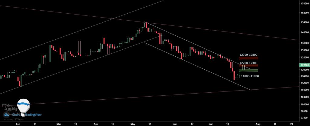 تحلیل تکنیکال قیمت دلار (2 مرداد ماه 1398)   واکنش اصلاحی یا عبور از ناحیه مقاومتی؟