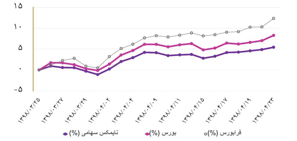گزارش هفتگی صندوق های سرمایه گذاری (هفته سوم تیر ماه 1398)