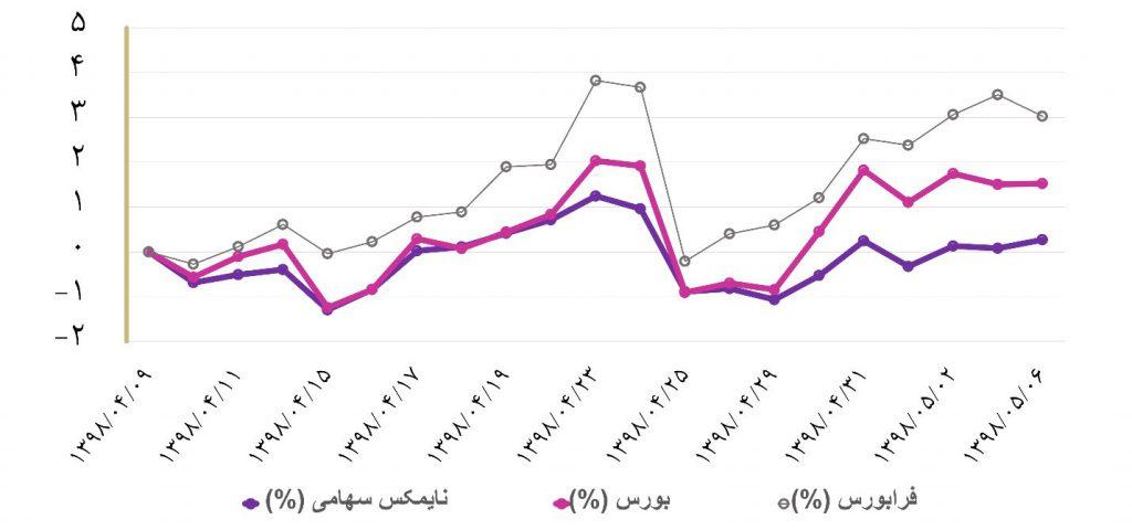 گزارش هفتگی صندوق های سرمایه گذاری (هفته اول مرداد ماه 1398)