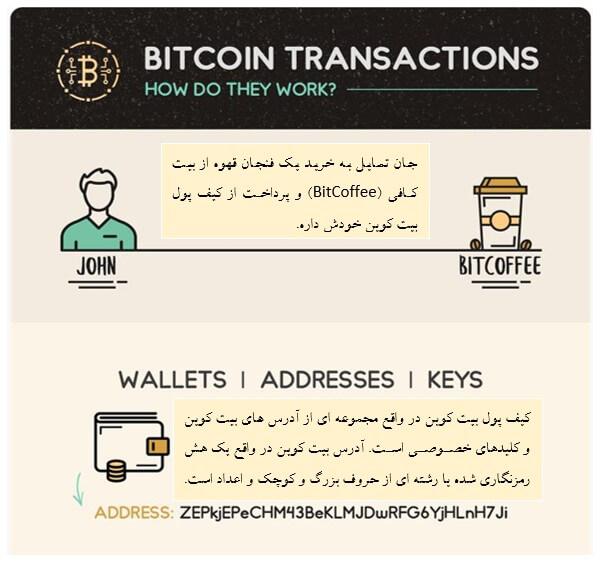 بیت کوین (Bitcoin) چیست و چگونه کار می کند؟