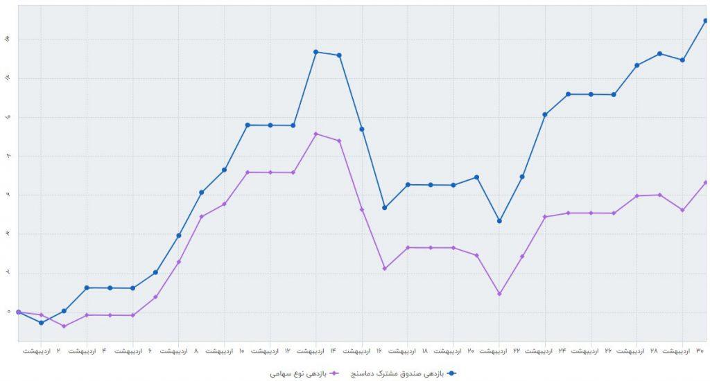 بررسی عملکرد صندوق سرمایه گذاری مشترک دماسنج (اردیبهشت ماه 1398)
