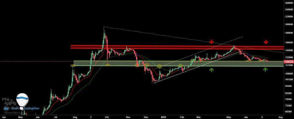 تحلیل تکنیکال قیمت دلار (23 تیر ماه 1398)