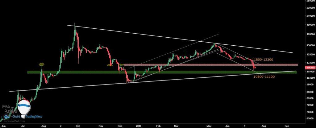 تحلیل تکنیکال قیمت دلار (30 تیر ماه 1398)