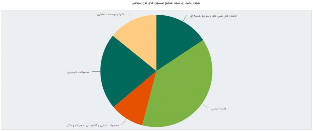 گزارش صندوق های سرمایه گذاری سهامی به همراه معرفی پربازده ترین ها (هفته سوم تیر 1398)