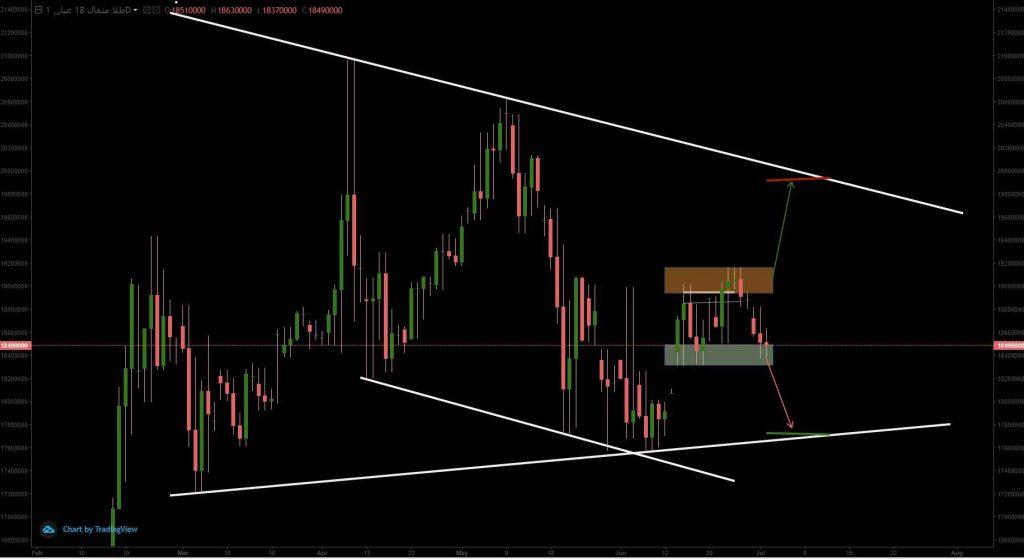 تحلیل تکنیکال بازار داخلی طلا (11 تیر ماه 1398)