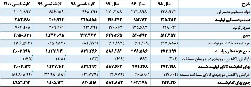 تحلیل بنیادی کهمدا (شرکت شیشه همدان)