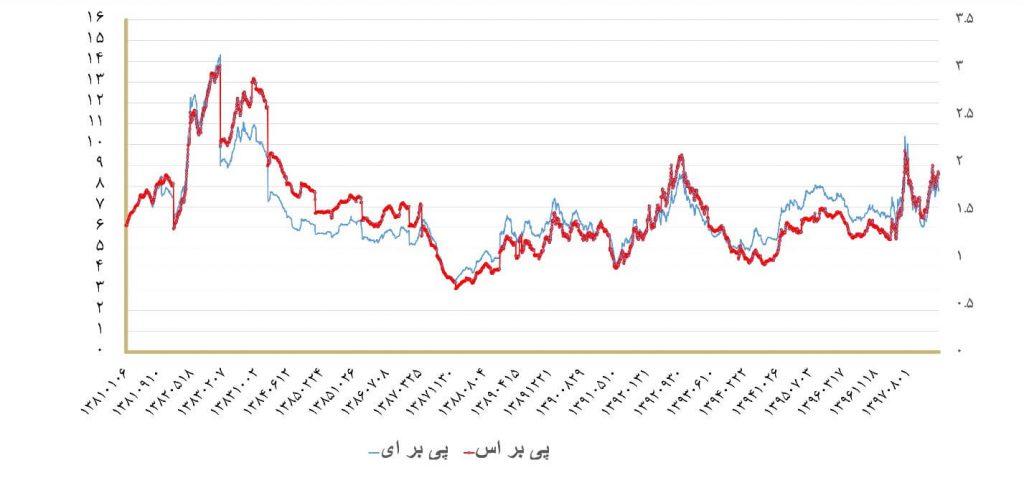 مروری بر وضعیت بازار سهام در خرداد ماه 1398