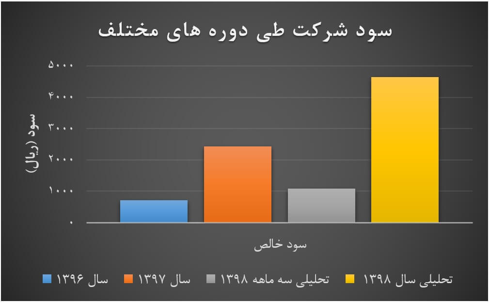 معرفی شرکت صنایع خاک چینی ایران (کخاک)