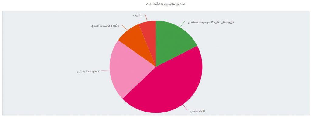 گزارش ماهانه صندوق های سرمایه گذاری درآمد ثابت (تیر ماه 1398)
