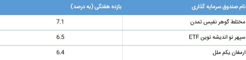 گزارش ماهانه صندوق های سرمایه گذاری مختلط (تیر ماه 1398)
