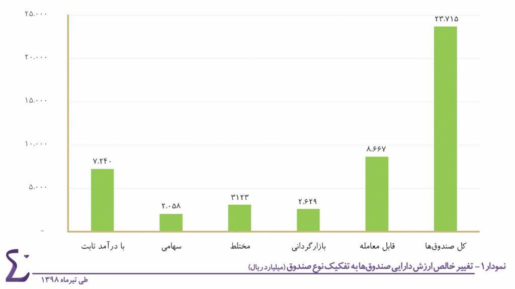 گزارش ماهانه صندوق های سرمایه گذاری (تیر ماه 1398)