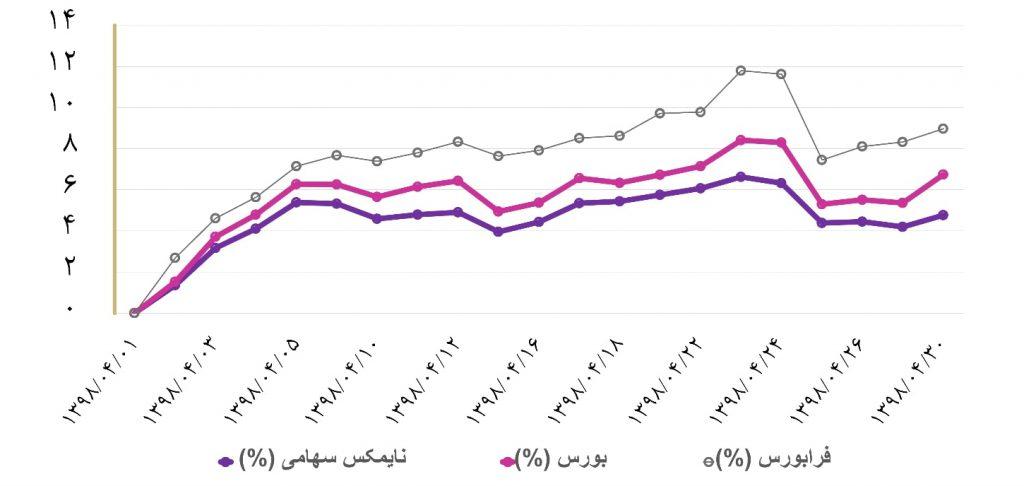 گزارش هفتگی صندوق های سرمایه گذاری (هفته چهارم تیر ماه 1398)
