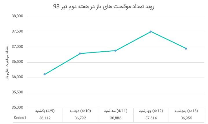 بازار آتی زعفران در هفته ای که گذشت (هفته دوم تیر ماه 1398)