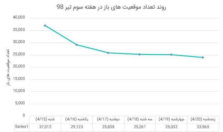 بازار آتی زعفران در هفته ای که گذشت (هفته سوم تیر ماه 1398)