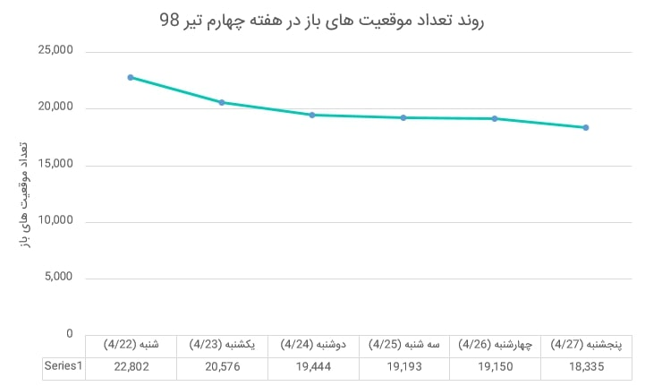بازار آتی زعفران در هفته ای که گذشت (هفته چهارم تیر ماه 1398)