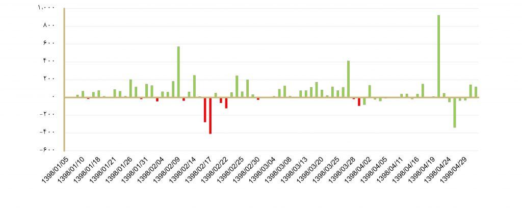 مروری بر وضعیت بازار سهام در تیر ماه 1398