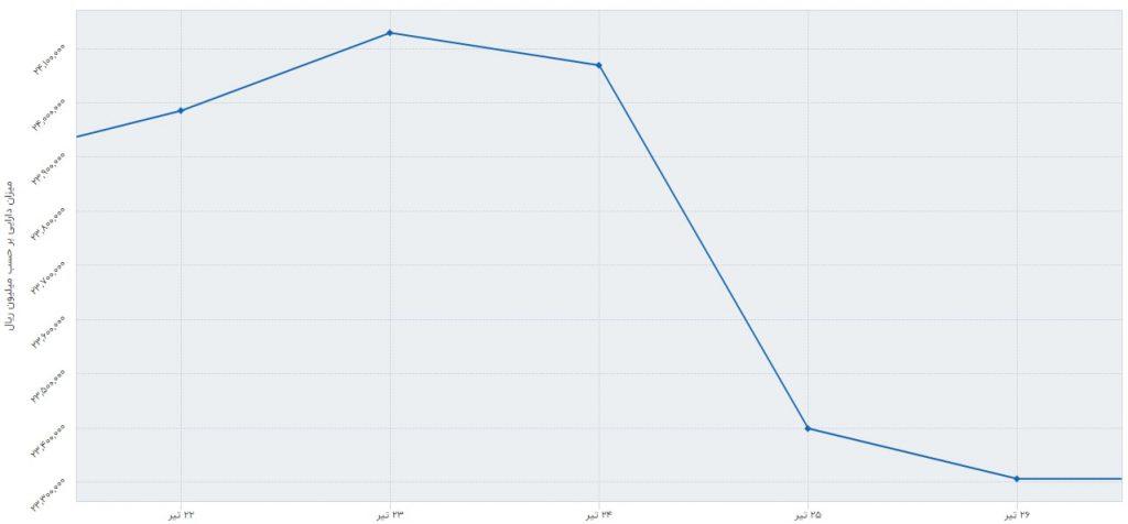 گزارش صندوق های سرمایه گذاری سهامی به همراه معرفی پربازده ترین ها (هفته چهارم تیر 1398)
