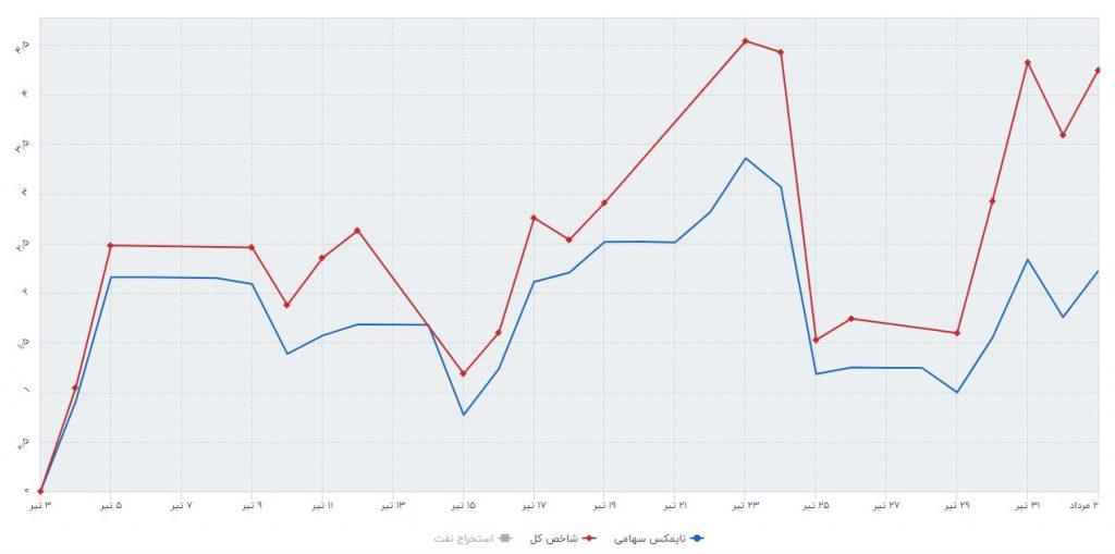 صندوق های سرمایه گذاری سهامی در ماهی که گذشت (تیر ماه 1398)