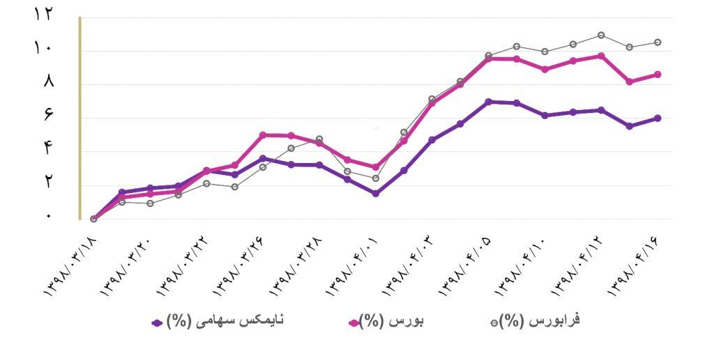 گزارش هفتگی صندوق های سرمایه گذاری (هفته دوم تیر ماه 1398)