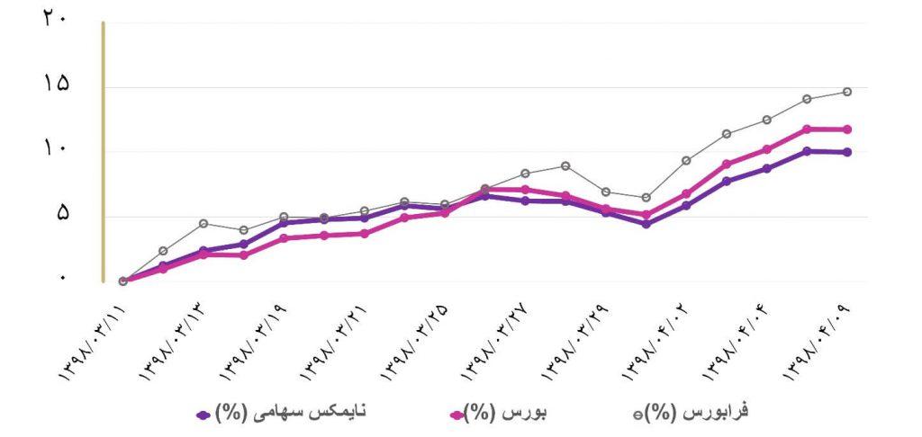 گزارش هفتگی صندوق های سرمایه گذاری (هفته اول تیر ماه 1398)