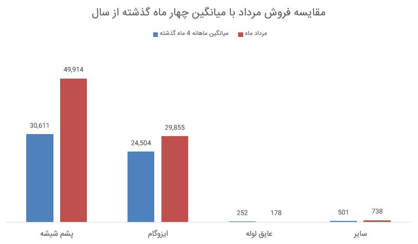 بررسی گزارش فعالیت مرداد 98 کپشیر