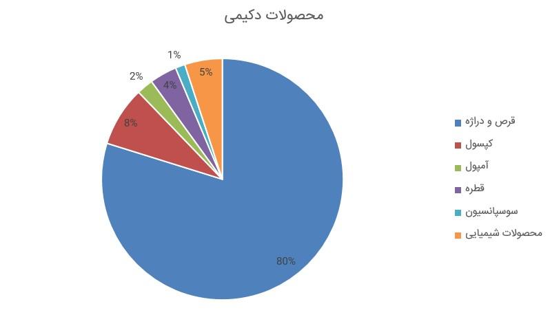 گزارش فعالیت دکیمی (شرکت داروسازی کیمیا دارو) به همراه نمودار