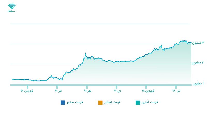 انواع صندوق های سرمایه گذاری - قیمت صندوق سهامی