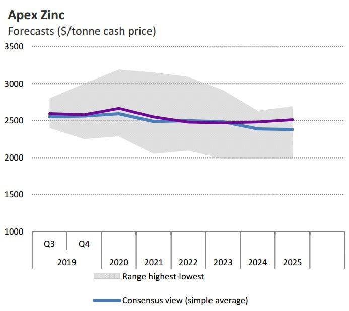 انتشار گزارش پیش بینی قیمت فلزات تا سال 2025