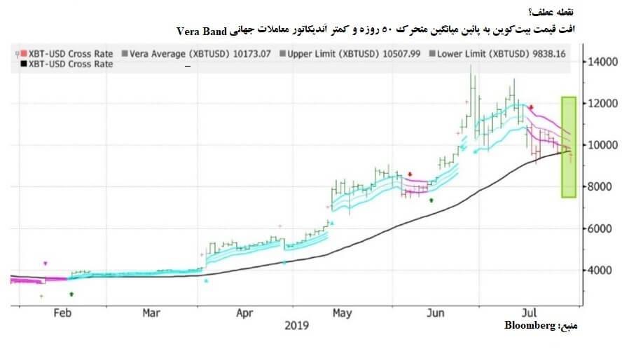 قیمت بیت کوین (BTC) نزدیک به نقطه بازگشت