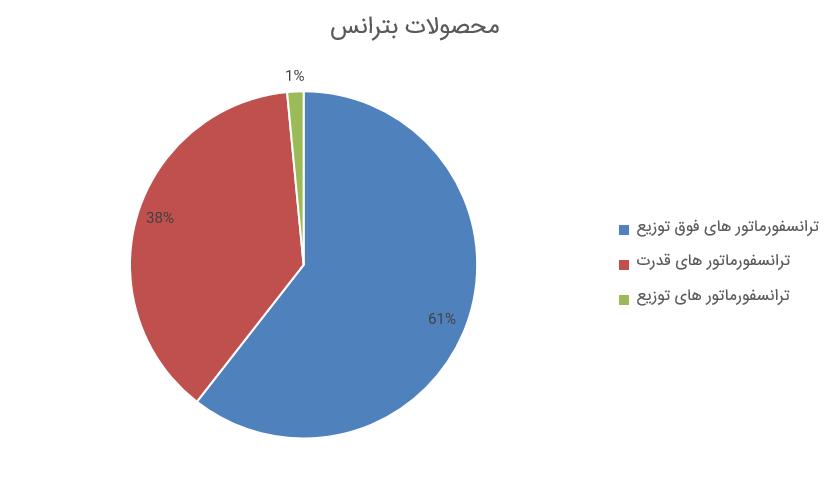 بررسی گزارش فعالیت مرداد 98 نماد بترانس (ایران ترانسفو)