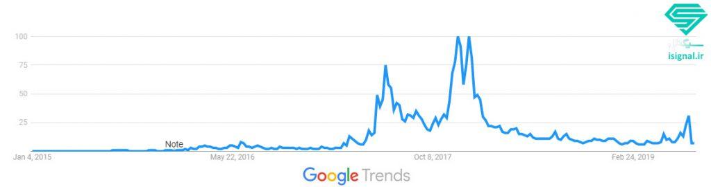 نمودار واژه اتریوم (Ethereum) در گوگل ترندز