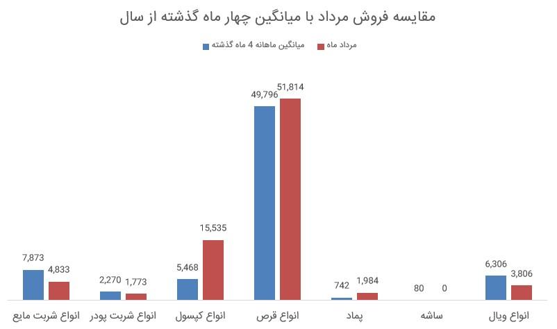 گزارش فعالیت دلقما (شرکت داروئی و بهداشتی لقمان) به همراه نمودار