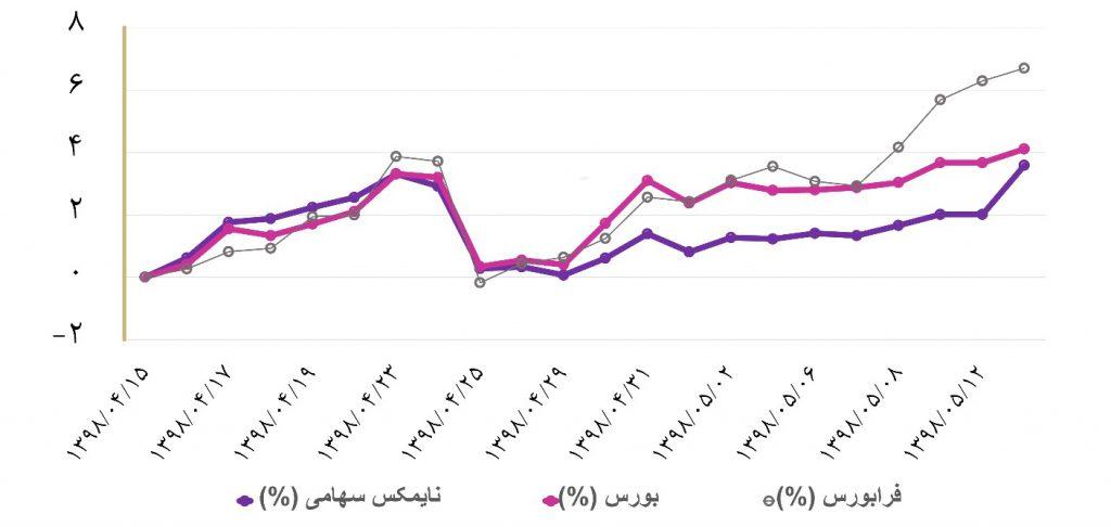 گزارش هفتگی صندوق های سرمایه گذاری (هفته دوم مرداد ماه 1398) | به همراه معرفی پربازدهترین ها
