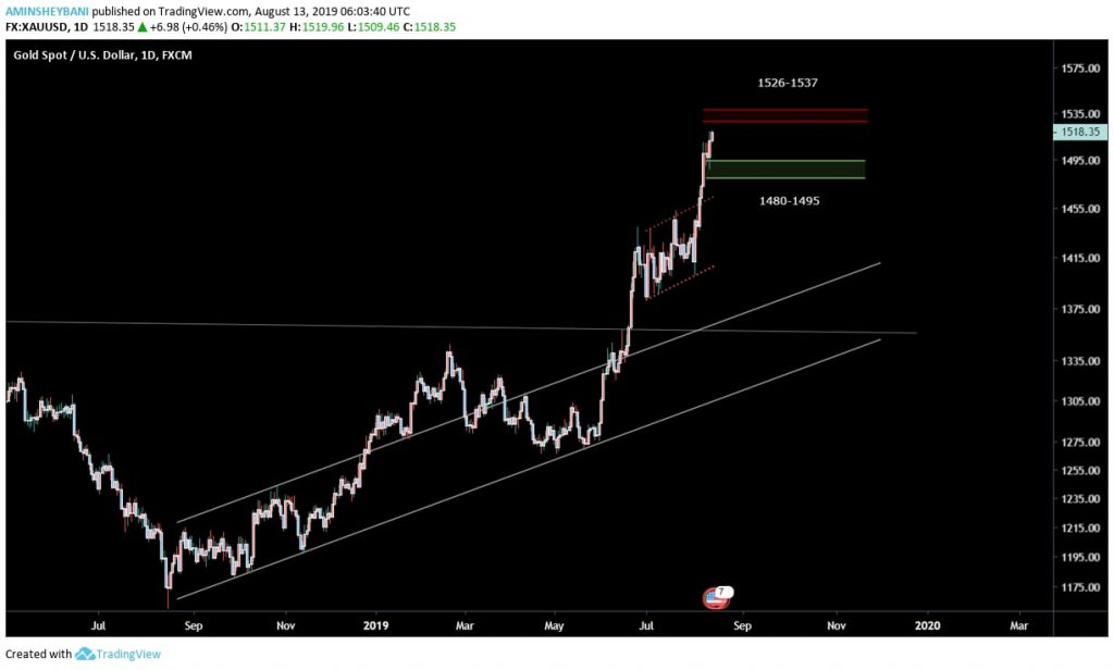 تحلیل بازار جهانی طلا (22 مرداد ماه 1398)