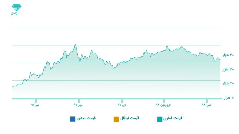 انواع صندوق های سرمایه گذاری - قیمت صندوق طلا