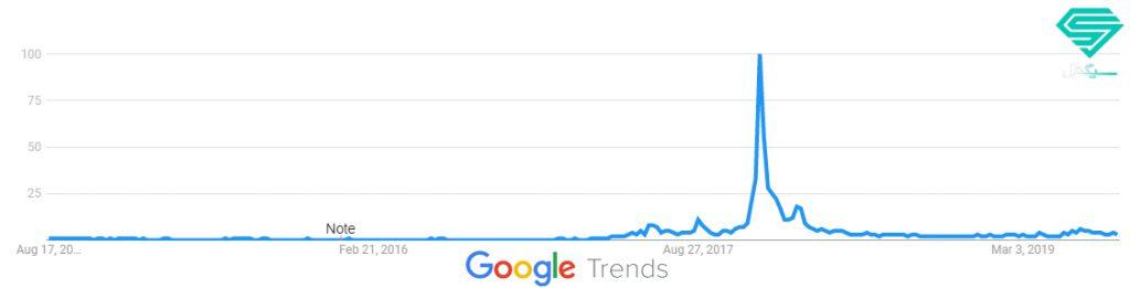 نمودار واژه لایت کوین در گوگل ترندز