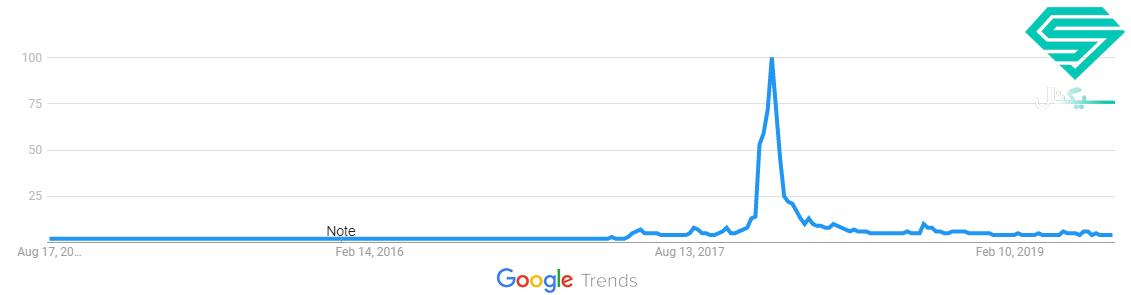 نمودار محبوبیت واژه ریپل در گوگل ترندز