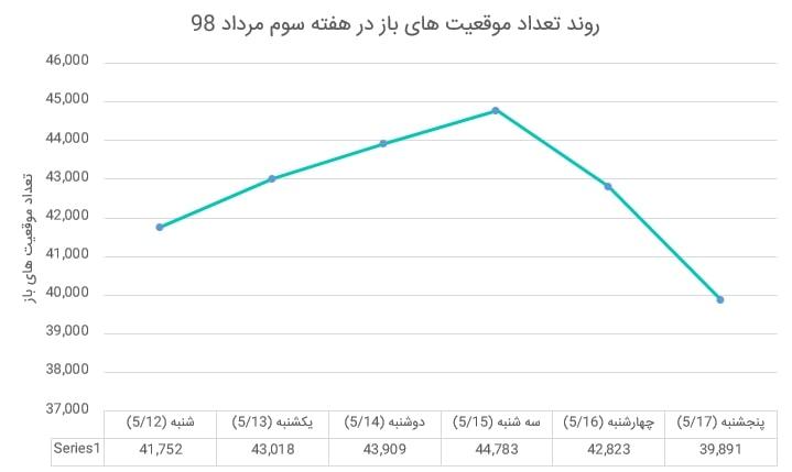 بازار آتی زعفران در هفته ای که گذشت (هفته سوم مرداد ماه 1398)