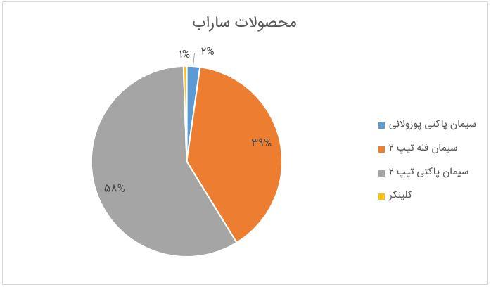 بررسی صورتهای مالی سه ماهه ساراب به همراه گزارش فعالیت تیر 98