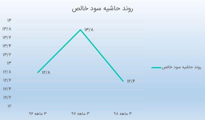 بررسی صورتهای مالی سه ماهه سمازن به همراه گزارش فعالیت تیر 98