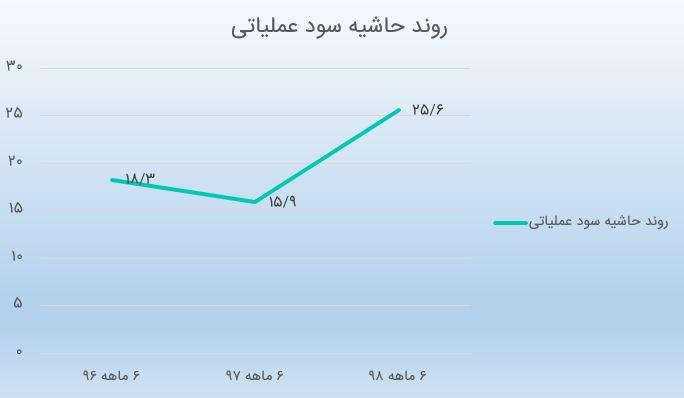 بررسی صورتهای مالی شش ماهه ساریبل به همراه گزارش فعالیت تیر 98