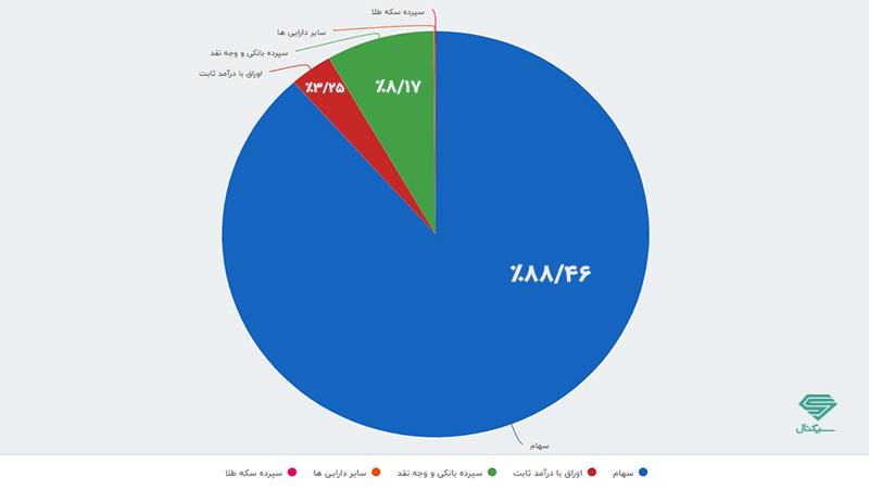 آشنایی با انواع صندوق سرمایه گذاری در ایران
