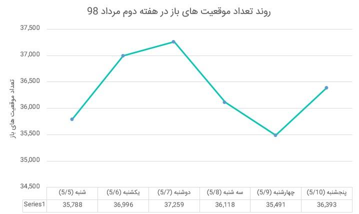 بازار آتی زعفران در هفته ای که گذشت (هفته دوم مرداد ماه 1398)