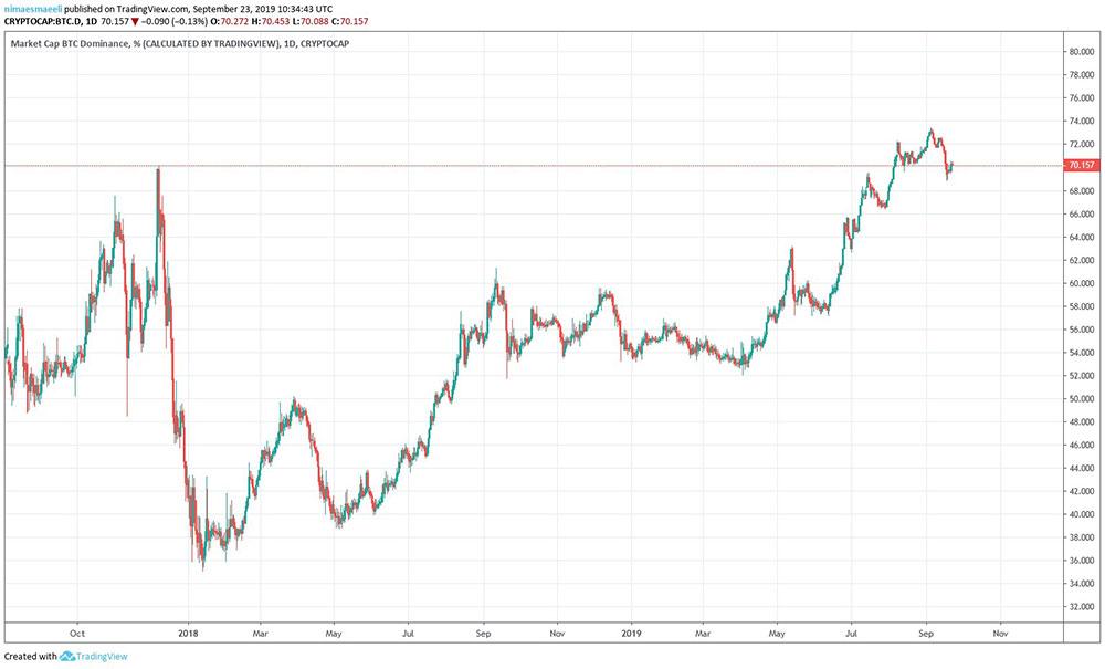 نمودار روزانه سهم بیتکوین از بازار ارزهای دیجیتال
