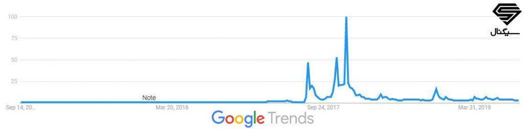 ترند واژه بیت کوین کش در گوگل ترندز